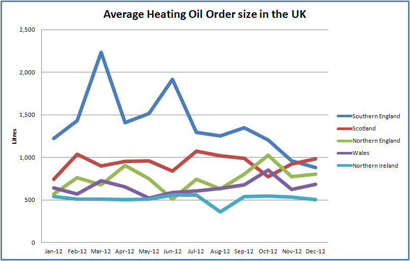 How long will my heating oil last in 2013