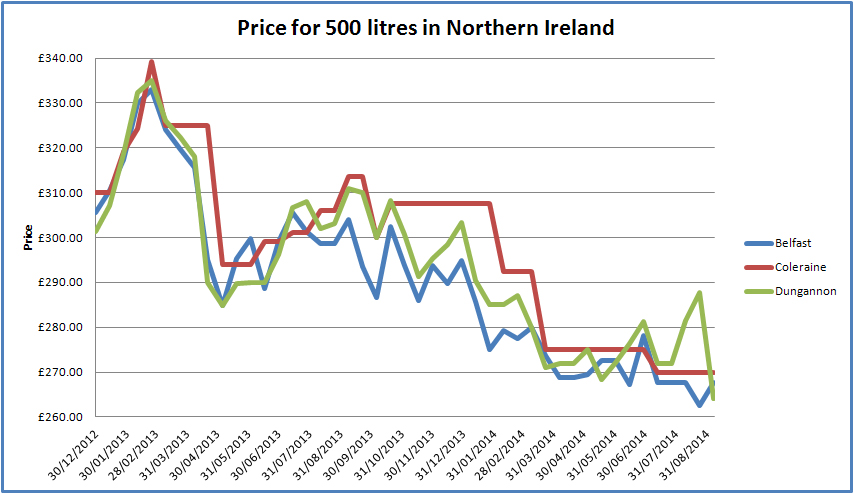 Heating Oil Prices NI