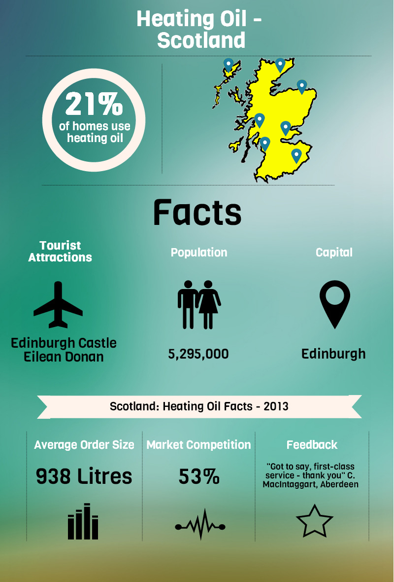 Scotland Heating Oil Infographic