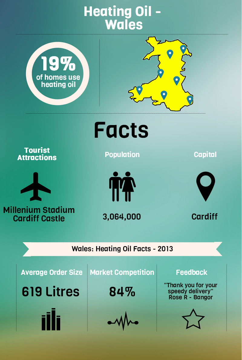 Heating Oil Wales infographic